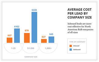 10 Powerful Charts Inbound Marketing Success